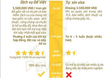Làm visa đi Pháp hết bao nhiêu tiền ?