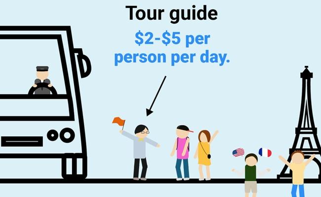 chi phí du lịch châu Âu